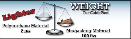 polyjacking weight vs. mudjacking weight